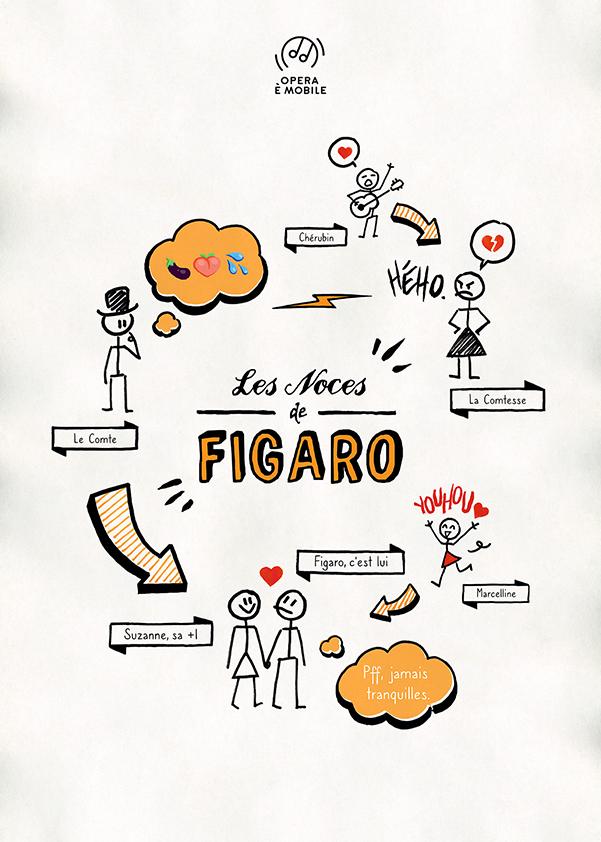 les_noces_de Figaro affiche